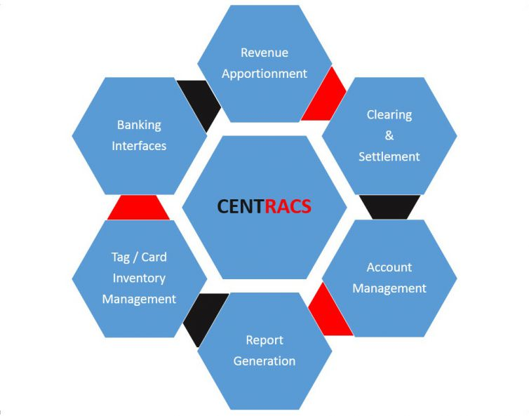 Central Revenue Apportionment, Clearing and Settlement System(CENTRACS)